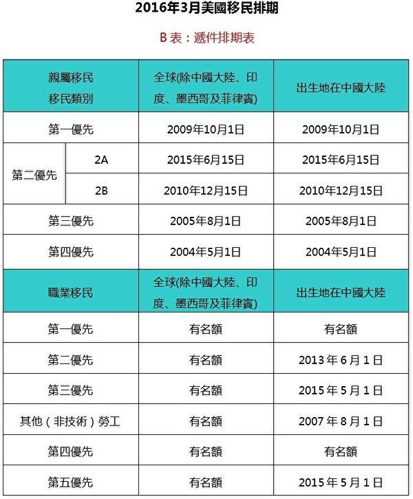 美国国务院2016年3月签证公告中的递件排期表(2016年2月8日公布,大纪元制表)