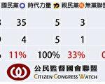 第選後9屆會期的國會改革承諾書簽署狀況。(公督盟提供)