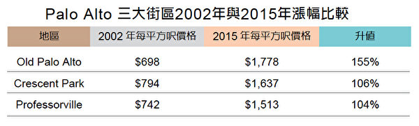 Palo Alto 三大街區2002年與2015年漲幅比較。(製表/大紀元)