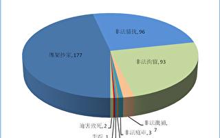 舉報天津市公安局長涉嫌濫用職權徇私枉法