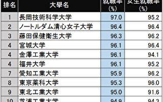 日本经济杂志《东洋经济》发表了2015年日本大学就职率排行榜。图为根据该杂志的数据列出的前10所大学。(大纪元资料)