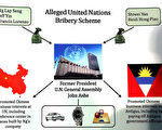 澳門房地產大亨、中共政協委員吳立勝(Ng Lap Seng)和前任聯合國大會主席約翰‧阿什(John Ashe)去年被美國檢控方正式起訴,罪名是逃稅、行賄受賄等罪名。圖為檢方發布的行賄圖。(Spencer Platt/Getty Images)