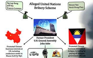 涉賄賂前聯合國大會主席 又一華裔女被捕