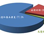 1999年中共迫害法轮功以前,中共国家体育总局1998年9月表格抽样调查广东法轮功学员12553人,发现法轮功祛病健身总有效率高达97.9%。(明慧网)