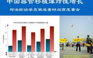中国器官移植爆炸性增长与法轮功学员被迫害时间高度重合。(追查国际提供)