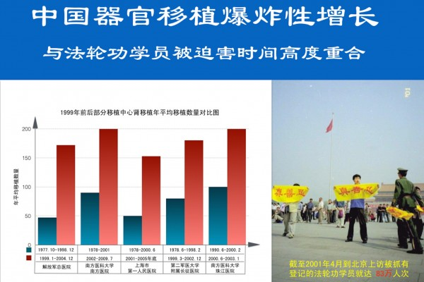 六类证据揭示中国有庞大的活人器官库