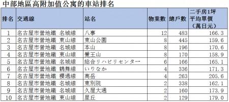 价值不降反涨的日本公寓房的车站排名