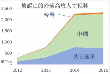 """来日本""""高度人才""""中国人占65.4%。(大纪元资料)"""