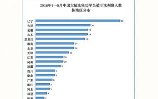 7至8月份 230位法輪功學員被非法判刑