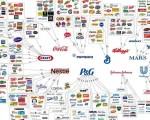 中國作為世界最大出口國卻沒有什麼國際品牌,是因為出口總額的多少,與國際品牌的塑造,並沒有直接的關係。圖為美國最大的幾家食品、日用品公司的品牌拼圖。(Name Brand)