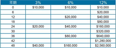 回报率的变化对资产的影响。(陈白燕提供)
