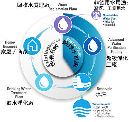 圖:5年後的2021年,聖地亞哥市10%的飲用水將來自污水超級淨化後的純淨水。圖為聖地亞哥現有的回收水系統和即將有的純淨水系統。現有系統雨水和買來的水存入水庫,經過飲水淨化廠淨化後,送給家庭或商家用戶。8%的下水道的污水做回收處理成「中水」或稱回收水(紫色管道),用於灌溉和工業用水。其餘92%污水處理後排入海洋。新的純淨水系統接著「中水」,進一步經過5步超級淨化環節,然後送入水庫儲存,再經過飲水淨化,送入用戶水龍頭,形成一個循環系統。(英文和圖示來自聖地亞哥純水項目,中文為大紀元註釋)