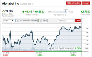 谷歌VS亚马逊 谁的股价更快突破千元大关?