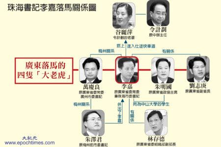 原广东珠海书记李嘉官场关系图。(大纪元制图)