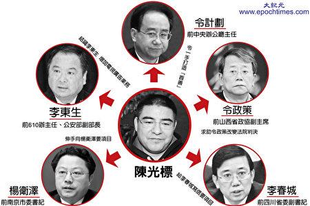 陳光標和江派官員的政商關係網。(大紀元製圖)
