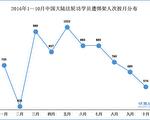 2016年1~10月中國大陸法輪功學員遭綁架人次按月分佈圖(明慧網)
