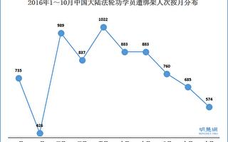 10月份大陸574位法輪功學員被中共綁架
