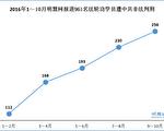 明慧網報導,2016年1~10月, 大陸961名法輪功學員被中共非法判刑;9-10月,這一數字為258人。(明慧網)