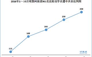 9—10月大陸258位法輪功學員被非法判刑