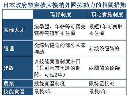 日本将开放护理签证 扩大接纳外国人