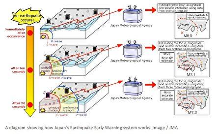 日本地震預警系統工作示意圖。(日本氣象廳/JMA)