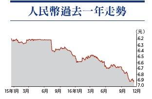人民币兑美元汇价昨日急跌,创8年半新低,收市报6.9354元兑1美元。(大纪元制图)