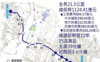 台中捷運路網有譜 第二條藍線定案