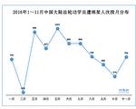 2016年1~11月中國大陸法輪功學員遭綁架人次按月分佈(明慧網)