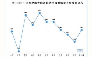 2016年1~11月中国大陆法轮功学员遭绑架人次按月分布(明慧网)