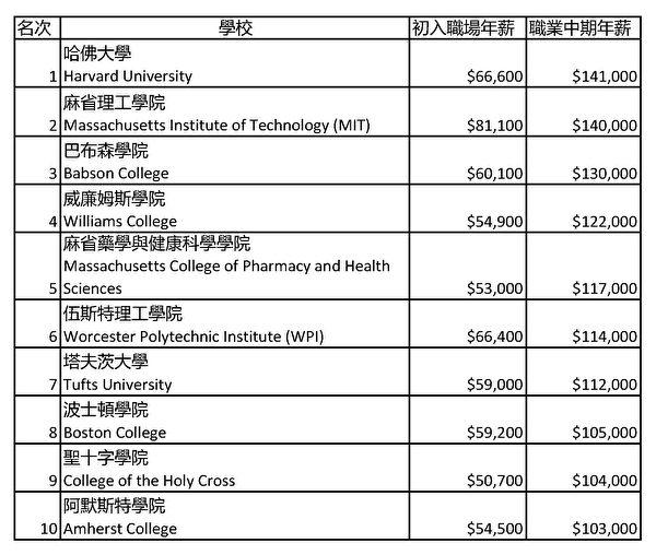 麻州各大学毕业生薪酬排名。(大纪元制表)