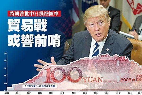 川普批中日操控匯率 貿易戰或響前哨