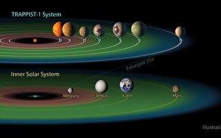美國國家航空航天局(NASA)22日興奮地宣布發現7顆行星,可能適合人類生存。這個人類史上首次令人振奮的消息,激起網友為行星命名的興趣。(NASA via Getty Images)