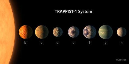 美國國家航空航天局(NASA)22日興奮地宣布發現7顆行星。 (NASA via Getty Images)