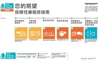 房屋保護與發展局(HPD)的所有申請表格和填表指南均有提供中文版本。 (HPD)