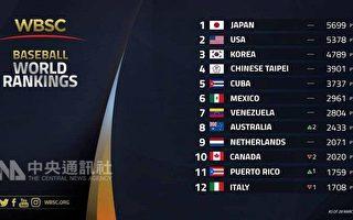 世界棒壘總會(WBSC)公布最新棒球世界排名,中華隊 維持在第4名,排在日本、美國、韓國之後。 (WBSC提供)