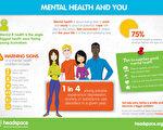 心理健康与我的关系 (Headspace chatswood提供)