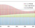 美国人口普查局发布2015-2060年人口预测,除现有的每年新增110万移民外,还需吸纳更多外来劳动力。(来源:U.S. Census Bureau 及Department of Homeland Security,大纪元制作)