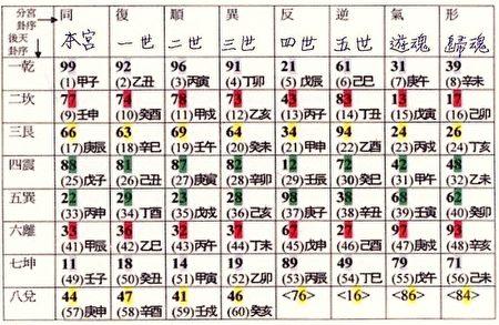 《推背图》大运分宫归序、附参洛书卦课密码图表 (道奇博士整理)