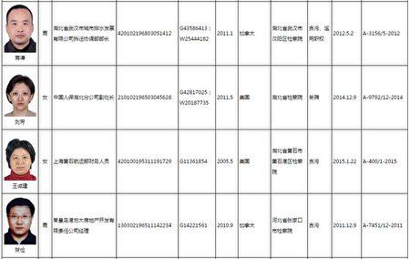 """中国百名""""红通名单"""",第66号刘芳。(刘龙珠律师提供)"""