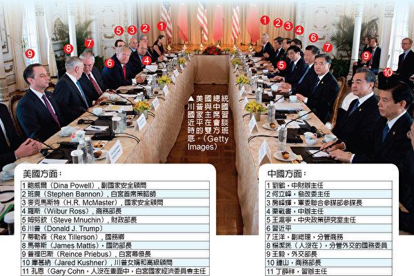 美中高峰會雙方與會人馬一覽。(Getty Image/大紀元製圖)