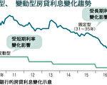 日本的银行固定型、变动型房贷利息变化趋势。(大纪元资料图)