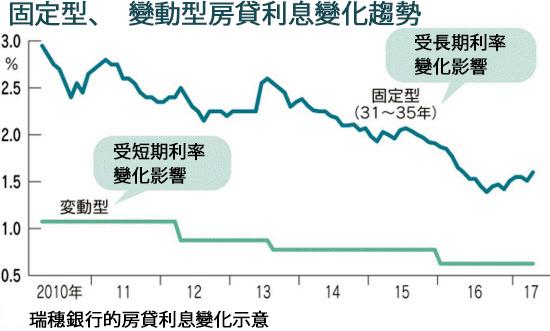 日本的銀行固定型、變動型房貸利息變化趨勢。(大紀元資料圖)