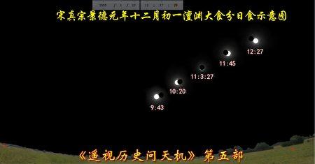图11-2:景德元年十二月初一澶州大食分日食示意图。