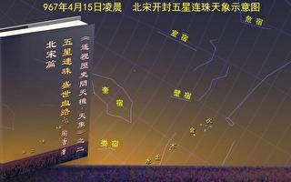 圖12-1:北宋乾德五年三月(967年4月15日),五星連珠天象示意圖。