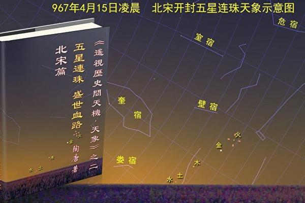 图12-1:北宋乾德五年三月(967年4月15日),五星连珠天象示意图。