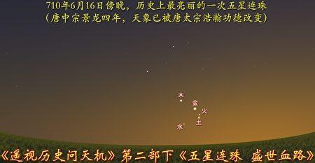 圖12-6:710年五星聚於柳宿,有史以來最亮麗的一次五星聚,天象意義完全超乎想像。