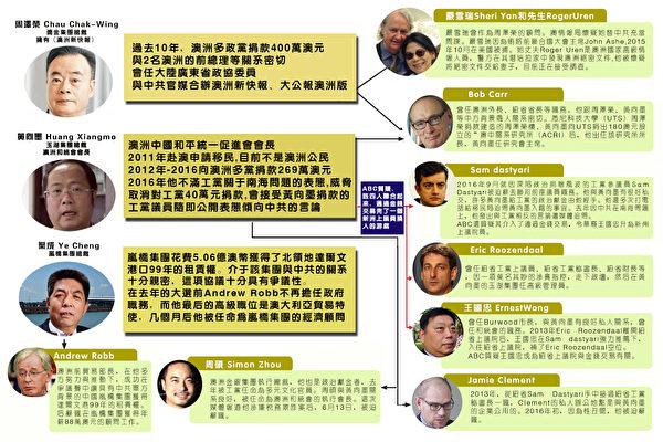 澳大利亚ABC的四角栏目调查报导了中共对澳洲正在进行一项全面战略部署,通过操控海外留学生、华人社区、华文媒体,及中共势力在澳洲政治献金进行权钱交易等。(骆亚/大纪元)