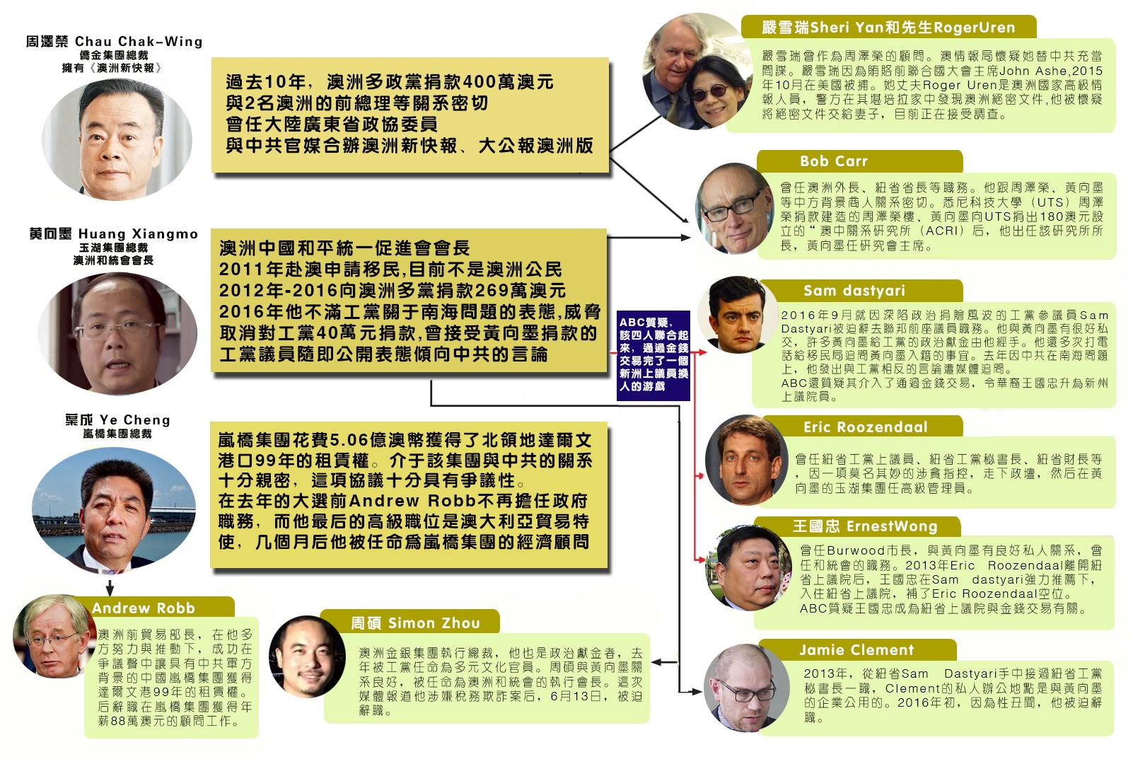 澳大利亞ABC的四角欄目調查報導了中共對澳洲正在進行一項全面戰略部署,通過操控海外留學生、華人社區、華文媒體,及中共勢力在澳洲政治獻金進行權錢交易等。(駱亞/大紀元)