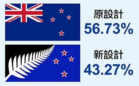 第二次新西兰国旗公投。(大纪元合成图)