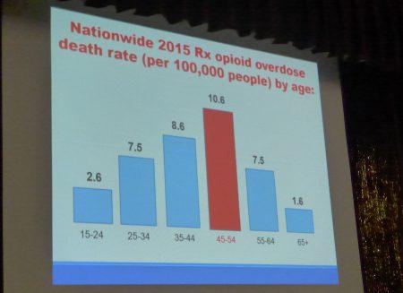 各个年龄段的人群都处在死于吸毒过量的风险之下,而45岁到54岁之间的中年人风险最大。